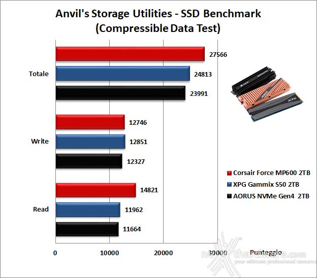 Roundup SSD NVMe PCIe 4.0 17. Anvil's Storage Utilities 1.1.0 9