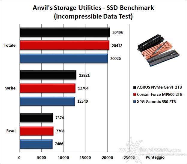Roundup SSD NVMe PCIe 4.0 17. Anvil's Storage Utilities 1.1.0 10