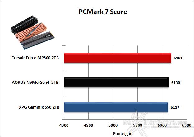 Roundup SSD NVMe PCIe 4.0 18. PCMark 7 & PCMark 8 4