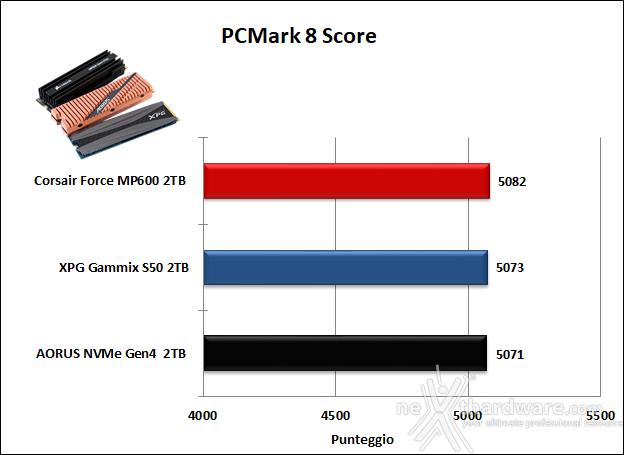 Roundup SSD NVMe PCIe 4.0 18. PCMark 7 & PCMark 8 8