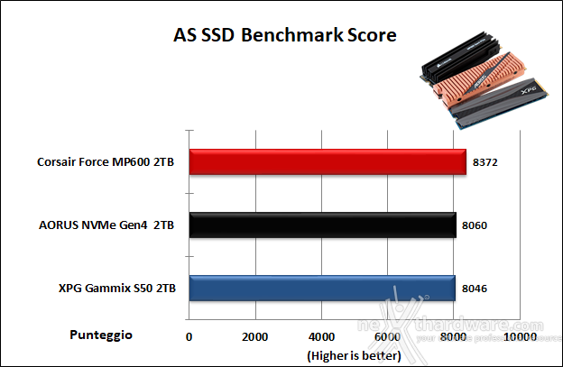 Roundup SSD NVMe PCIe 4.0 15. AS SSD Benchmark 15