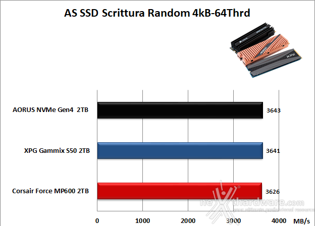 Roundup SSD NVMe PCIe 4.0 15. AS SSD Benchmark 14