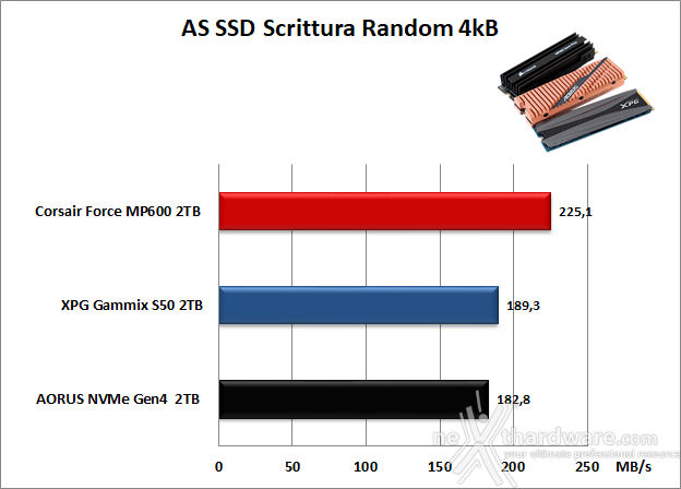 Roundup SSD NVMe PCIe 4.0 15. AS SSD Benchmark 13