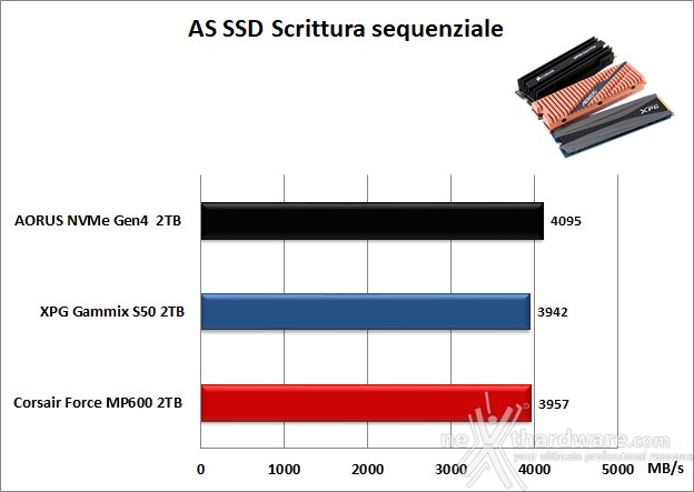 Roundup SSD NVMe PCIe 4.0 15. AS SSD Benchmark 12