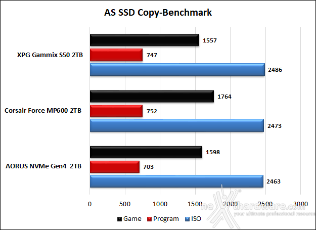 Roundup SSD NVMe PCIe 4.0 15. AS SSD Benchmark 16
