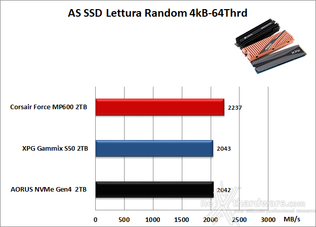 Roundup SSD NVMe PCIe 4.0 15. AS SSD Benchmark 11