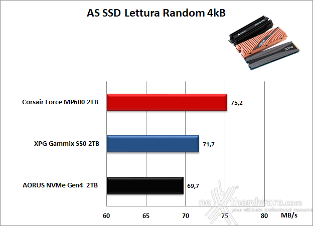 Roundup SSD NVMe PCIe 4.0 15. AS SSD Benchmark 10