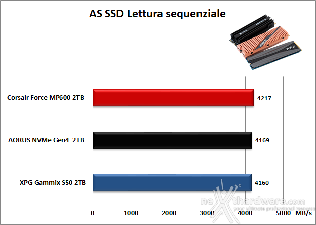 Roundup SSD NVMe PCIe 4.0 15. AS SSD Benchmark 9