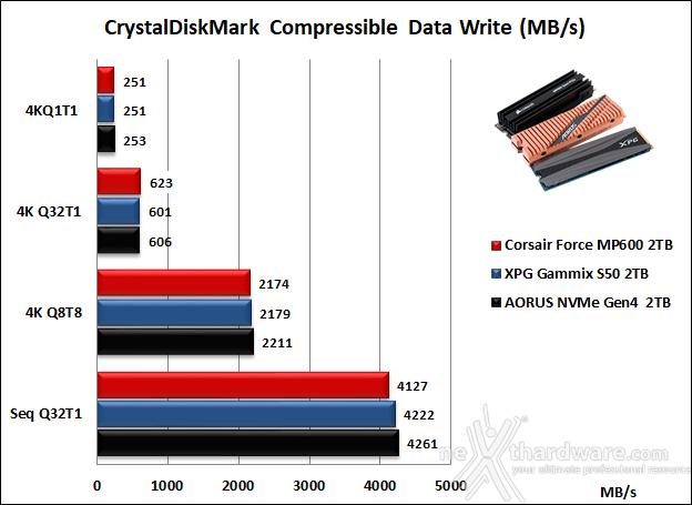 Roundup SSD NVMe PCIe 4.0 14. CrystalDiskMark 6.0.2 10