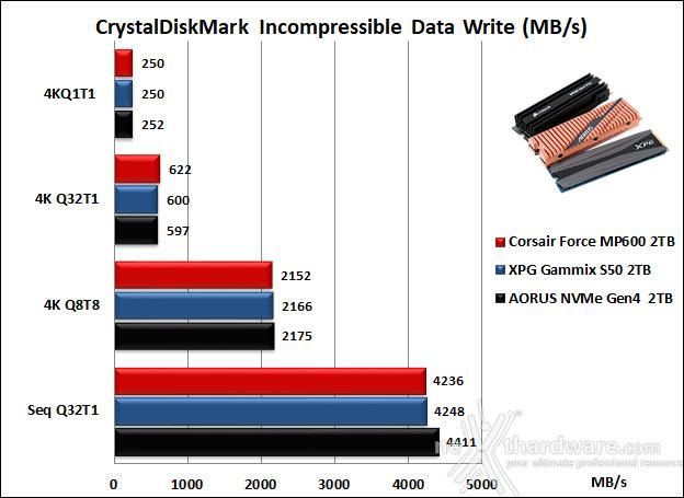 Roundup SSD NVMe PCIe 4.0 14. CrystalDiskMark 6.0.2 12