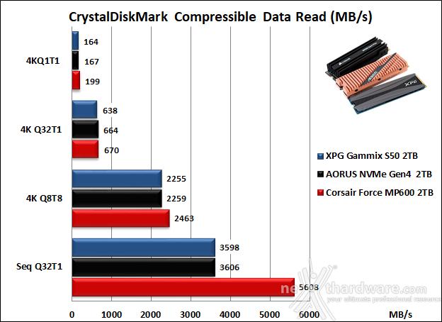 Roundup SSD NVMe PCIe 4.0 14. CrystalDiskMark 6.0.2 9