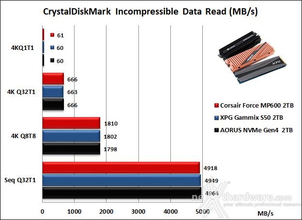 Roundup SSD NVMe PCIe 4.0 14. CrystalDiskMark 6.0.2 11