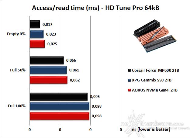 Roundup SSD NVMe PCIe 4.0 9. Test Endurance Sequenziale 21