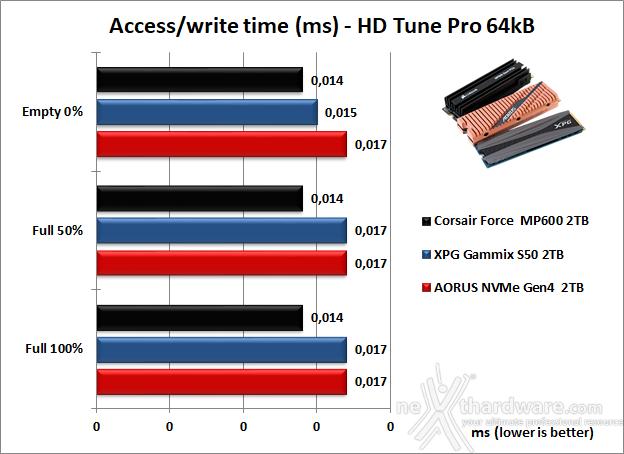 Roundup SSD NVMe PCIe 4.0 9. Test Endurance Sequenziale 22