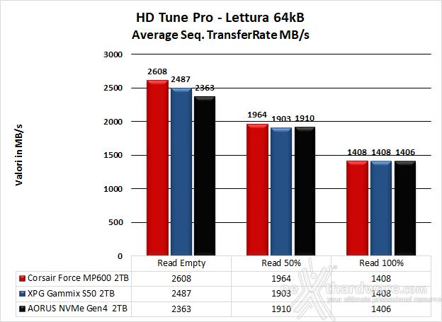 Roundup SSD NVMe PCIe 4.0 9. Test Endurance Sequenziale 19