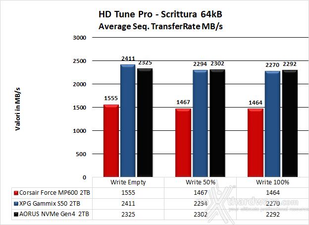 Roundup SSD NVMe PCIe 4.0 9. Test Endurance Sequenziale 20