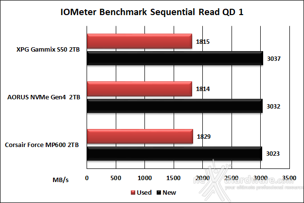 Roundup SSD NVMe PCIe 4.0 12. IOMeter Sequential 25