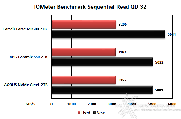 Roundup SSD NVMe PCIe 4.0 12. IOMeter Sequential 26