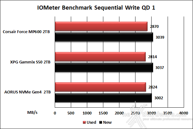 Roundup SSD NVMe PCIe 4.0 12. IOMeter Sequential 27