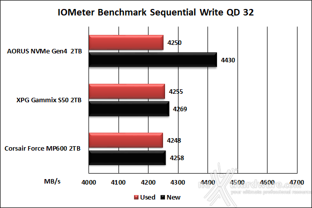 Roundup SSD NVMe PCIe 4.0 12. IOMeter Sequential 28