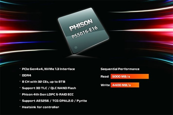 Roundup SSD NVMe PCIe 4.0 5. PCIe 4.0 in pillole 3