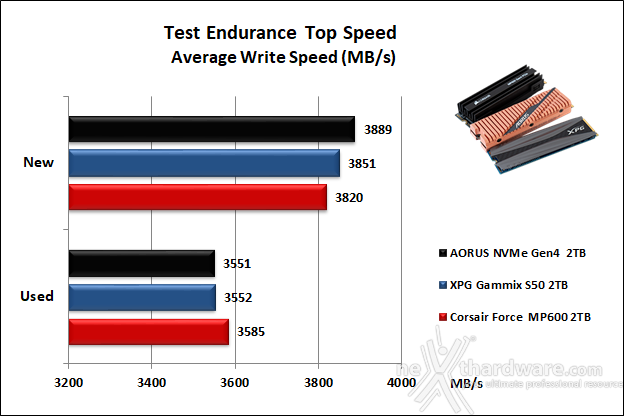 Roundup SSD NVMe PCIe 4.0 10. Test Endurance Top Speed 14