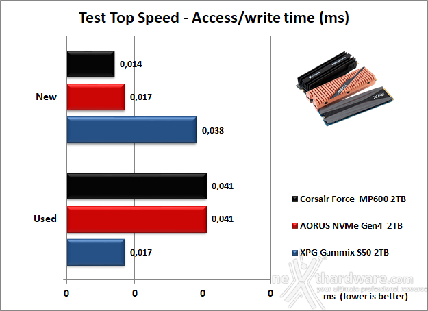 Roundup SSD NVMe PCIe 4.0 10. Test Endurance Top Speed 16