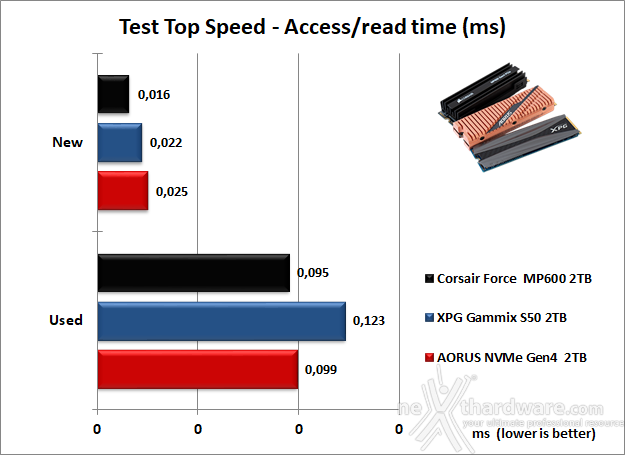 Roundup SSD NVMe PCIe 4.0 10. Test Endurance Top Speed 15