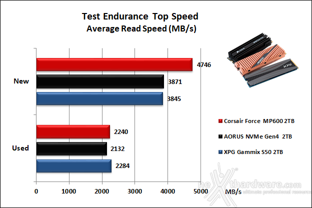 Roundup SSD NVMe PCIe 4.0 10. Test Endurance Top Speed 13