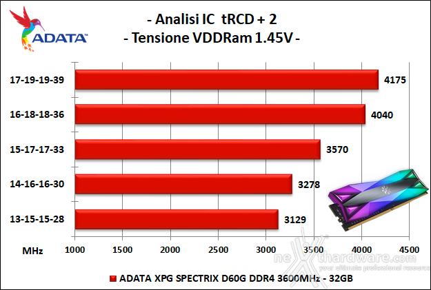 ADATA XPG SPECTRIX D60G 3600MHz 32GB 6. Performance - Analisi degli ICs 2