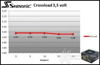 Seasonic FOCUS GX-850 9. Crossloading 2