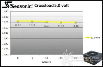Seasonic FOCUS GX-850 9. Crossloading 6