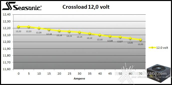 Seasonic FOCUS GX-850 9. Crossloading 7