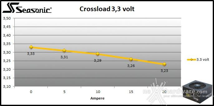 Seasonic FOCUS GX-850 9. Crossloading 1