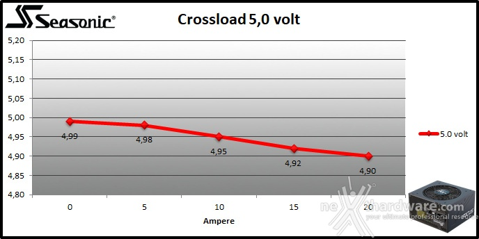 Seasonic FOCUS GX-850 9. Crossloading 4