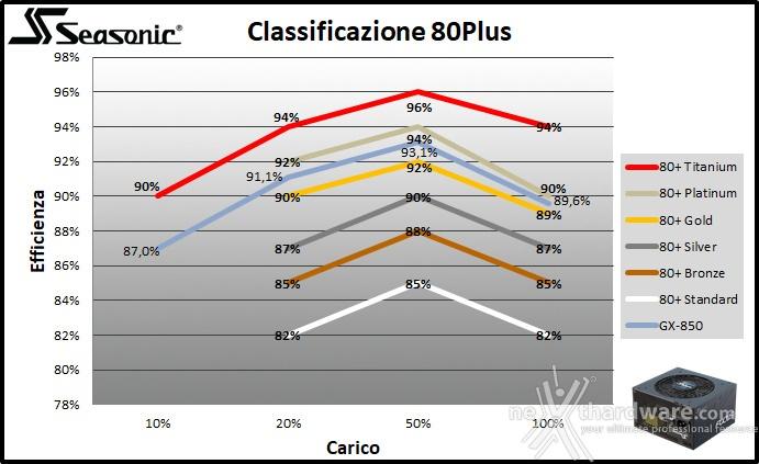 Seasonic FOCUS GX-850 11. Efficienza 3