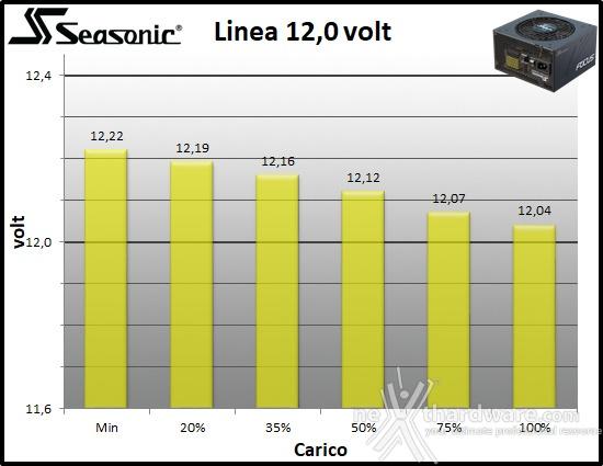 Seasonic FOCUS GX-850 10. Regolazione tensione 3