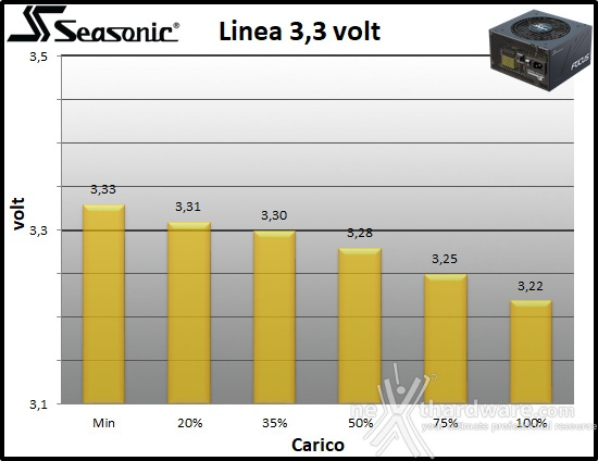 Seasonic FOCUS GX-850 10. Regolazione tensione 1