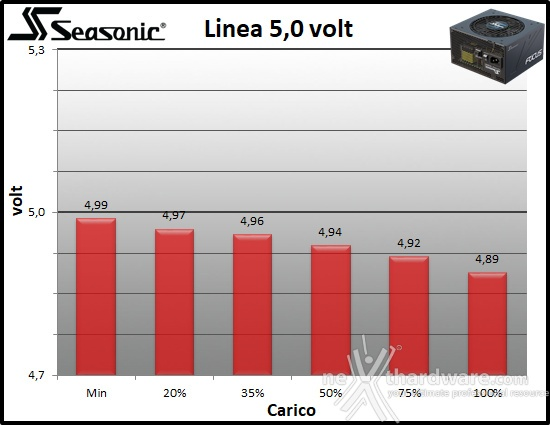Seasonic FOCUS GX-850 10. Regolazione tensione 2