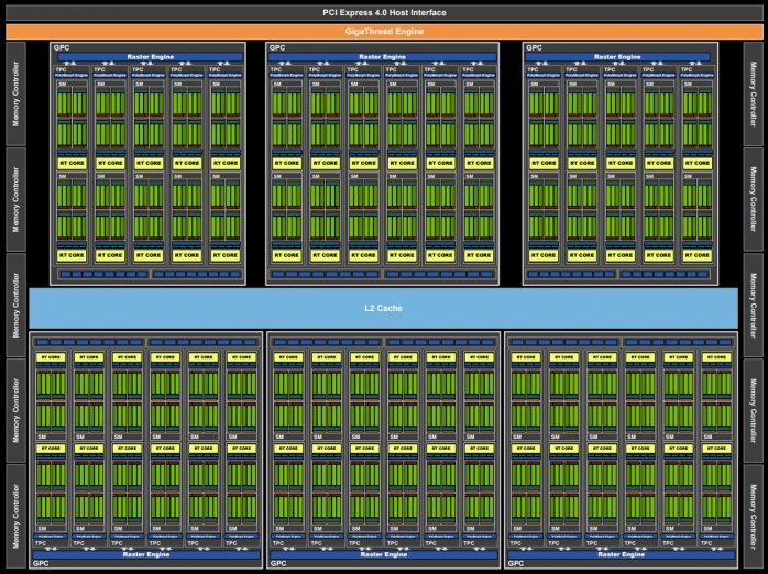 ZOTAC GeForce RTX 3090 Trinity 1. Pillole di Ampere - Architettura 1
