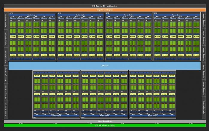 ZOTAC GeForce RTX 3090 Trinity 1. Pillole di Ampere - Architettura 2