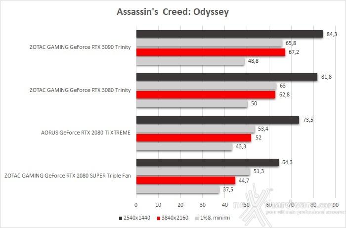 ZOTAC GeForce RTX 3090 Trinity 10. Total War: Three Kingdoms, Assassin's Creed: Odyssey & Red Dead Redemption II 4