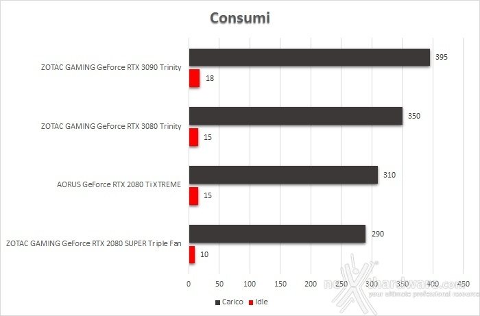 ZOTAC GeForce RTX 3090 Trinity 16. Temperature, consumi e rumorosità 2