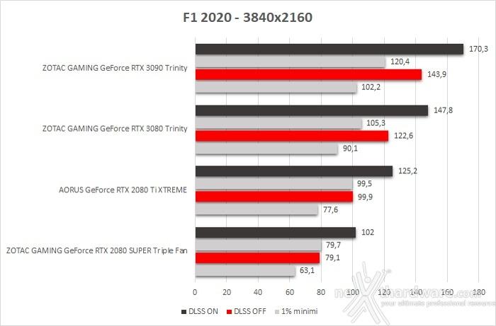 ZOTAC GeForce RTX 3090 Trinity 11. F1 2020 3