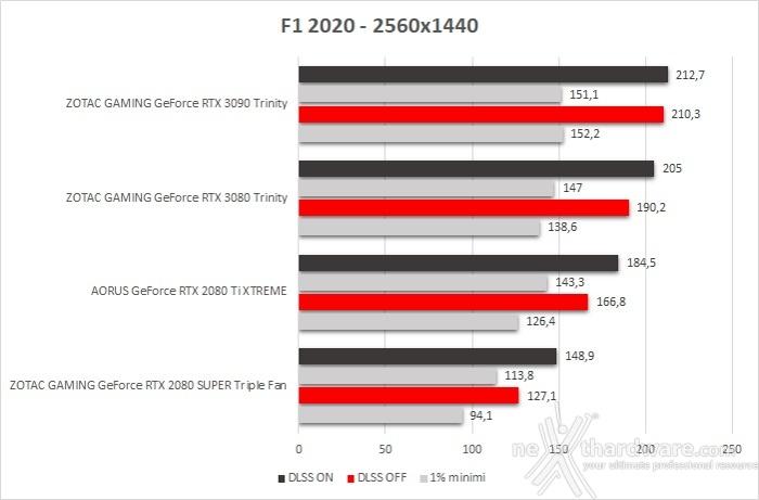 ZOTAC GeForce RTX 3090 Trinity 11. F1 2020 2