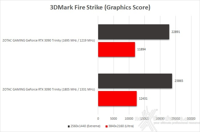 ZOTAC GeForce RTX 3090 Trinity 15. Overclock 9