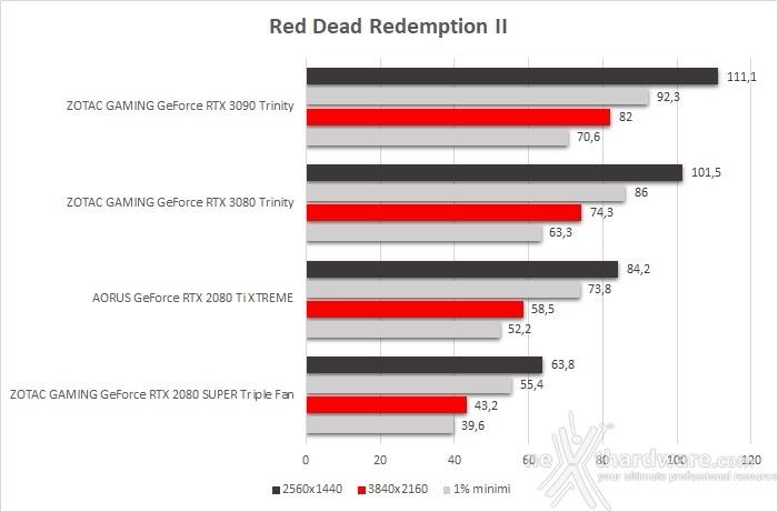 ZOTAC GeForce RTX 3090 Trinity 10. Total War: Three Kingdoms, Assassin's Creed: Odyssey & Red Dead Redemption II 6