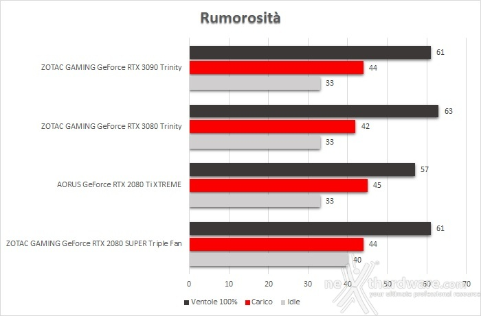 ZOTAC GeForce RTX 3090 Trinity 16. Temperature, consumi e rumorosità 3