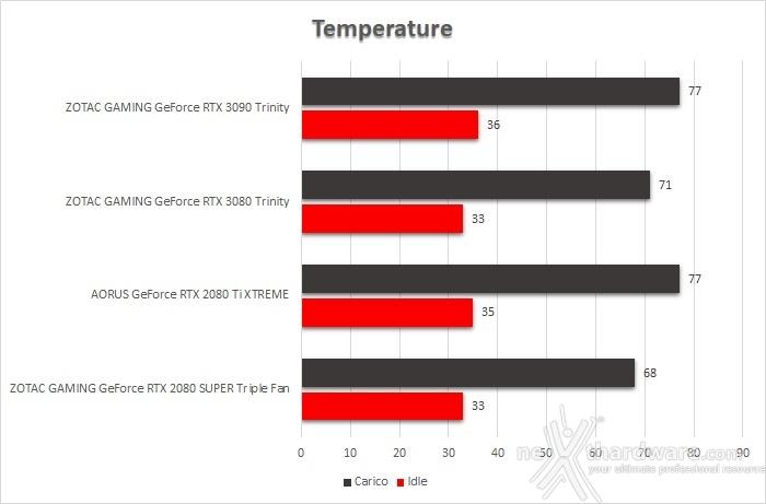 ZOTAC GeForce RTX 3090 Trinity 16. Temperature, consumi e rumorosità 1
