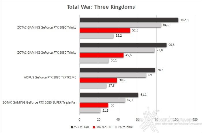ZOTAC GeForce RTX 3090 Trinity 10. Total War: Three Kingdoms, Assassin's Creed: Odyssey & Red Dead Redemption II 2